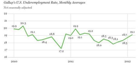 A Gallup study published a week ago found that the real under-employment rate is closer to 20 percent and not 8.3 percent as the administration claims.