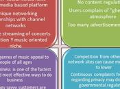 Reviving Myspace: SWOT Analysis Does That Have with Writing?!!!
