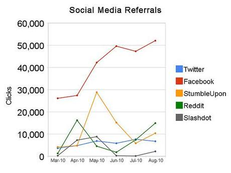 Raw Statistics - PBS @NewsHour Search Engine Referrals Lose to Social Media #SEO #SocialMedia
