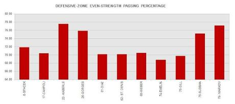 Defensive-zone Passing-percentage for Every Habs Defenseman
