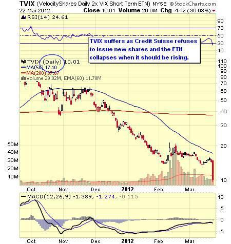 Free-Fall Friday – Are There Any Dips Left to Buy?