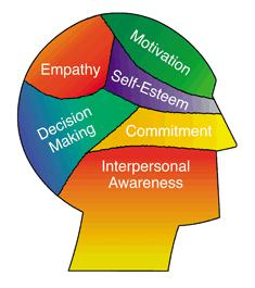 communicating  influencing skills paperblog