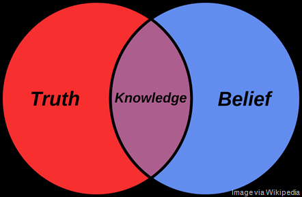 Belief_Venn_diagram.svg