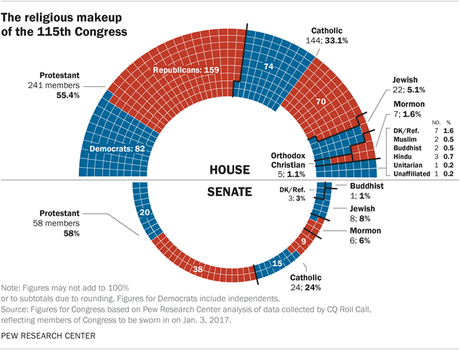 Christians Are Again Overrepresented In 115th Congress