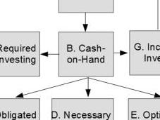 Sample from Cash Flow Book: Diagram.