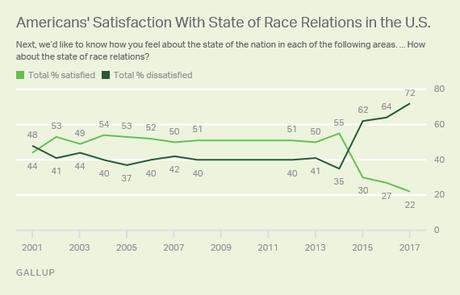 race relations essay