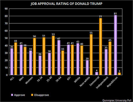 Donald Trump's Job Approval Rating Is Upside-Down