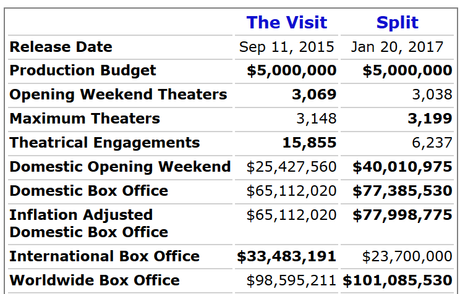 Box Office: What a Twist – M. Night Shyamalan Is a Bankable Director Again