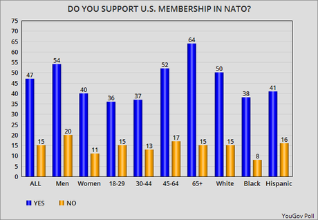 Trump Says NATO Is Obsolete - Most In U.S. Disagree