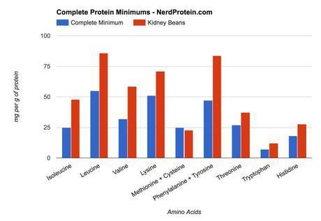 Kidney Bean Protein Complete