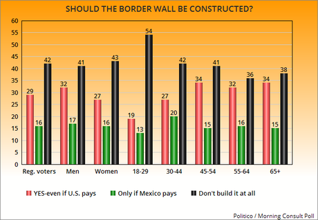 The Public Doesn't Want To Pay For Trump's Silly Wall
