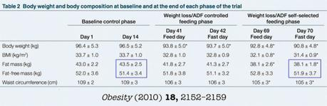 Fasting and Muscle Mass