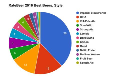 Hunt Whalez or Die Tryin: 2016's Best of RateBeer