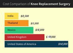 Manipal Hospital Bangalore India offers Low Cost Knee Replacements Surgery to fight from Osteoarthritis
