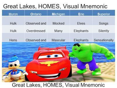 Great Lakes Visual Mnemonic Easy Way to Remember, Memorize
