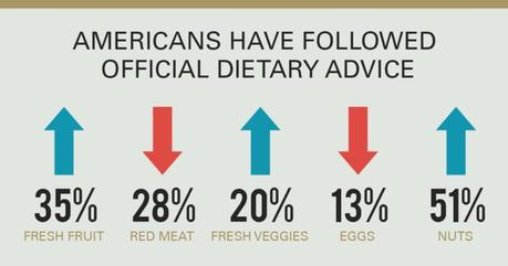 New US Food Availability Data – Americans Follow the Guidelines & Get Obese