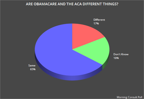 More Than 1/3 Don't Know Obamacare & A.C.A. Are Same