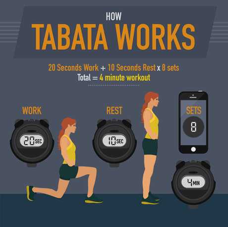 Tabata: An Explosive and Efficient Workout