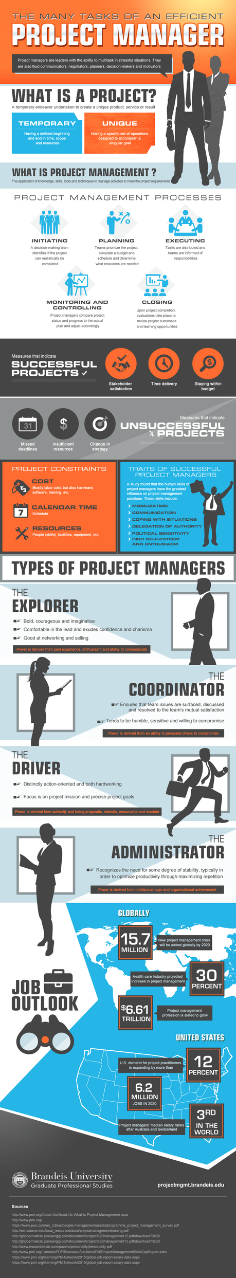 Good Project Management Will Help You Succeed