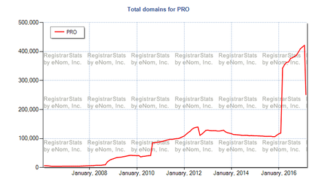 .Pro Lost 30% Of Its Registrations Yesterday; 123,000 Domain Names as Last Years $3 Promotional Rate Domain Start to Expire