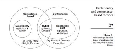 How organizations adapt