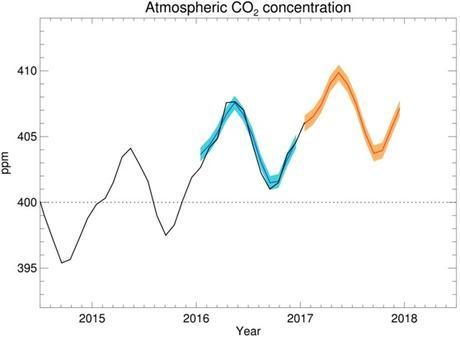 Carbon dioxide forecast for 2017
