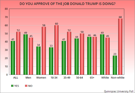 Trump's Job Approval Numbers Are Still Upside-Down