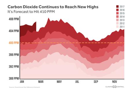 100 Days of Climate: Week 8 | Climate Central