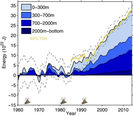 The Oceans are Warming Faster than Previously Thought; Rate of Heat Build-up Accelerating | robertscribbler
