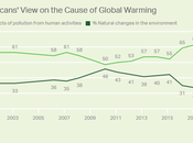 Public's View Global Warming Odds With