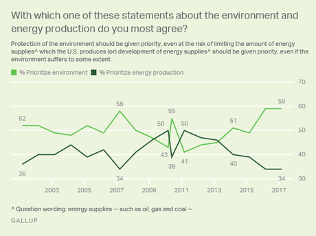 Public Prefers Protecting Environment Over More Drilling