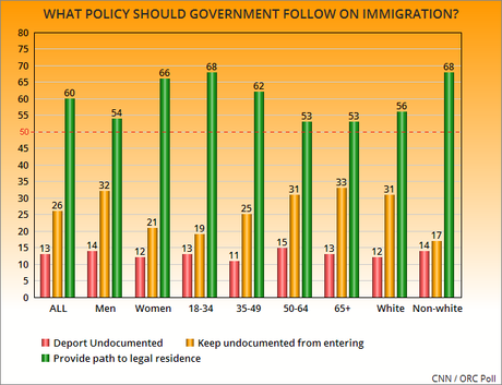 Most Americans Disagree With Trump's Immigration Policy