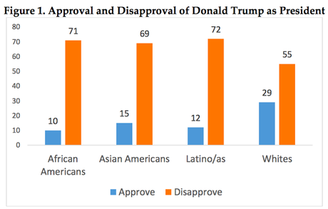 Trump Is Very Unpopular Among Younger Americans