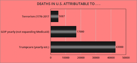 GOP Kills More Yearly Than Terrorists In All U.S. History