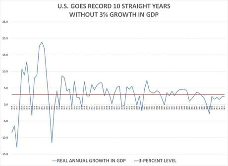 How Can We Increase GDP Growth (And Job Creation) ?