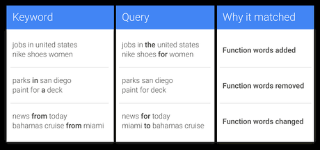Google Adwords: Exact Match Keywords No Longer Exact Match