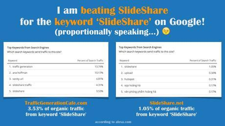 How much Slideshare traffic we get for keyword SlideShare