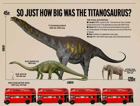 Electric Universe - The Big Gravity Problem - dinosaurs too heavy for today's gravity value