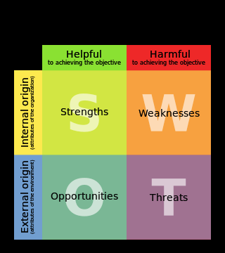 SWOT analysis diagram in English language. Fra...