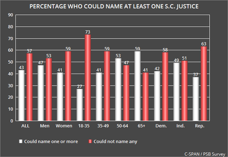 Most People Can't Name Any Member Of Supreme Court