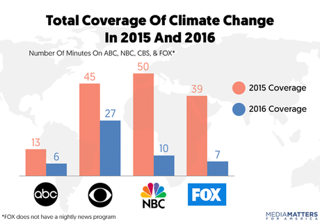 How Broadcast Networks Covered Climate Change In 2016