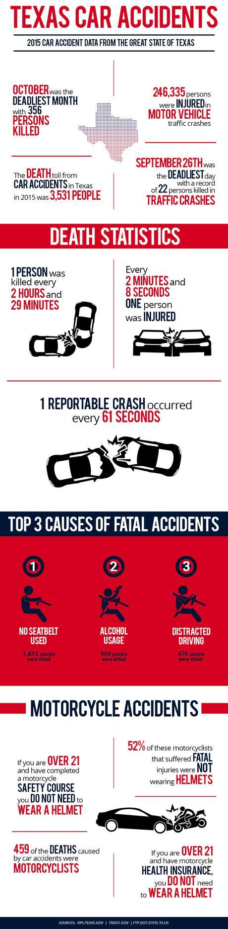 Texas Car Accidents Statistic