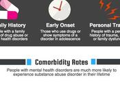 Co-Occurring Disorders [Infographic]