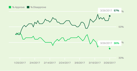 Trump's Job Approval Hits A Record Low Of 36%