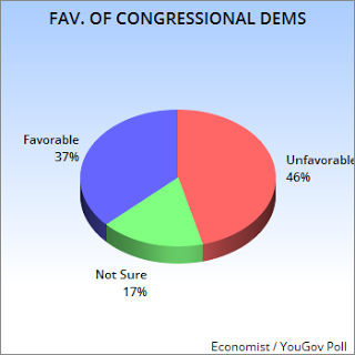 New Poll Shows Congress With 13% Job Approval