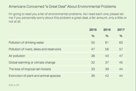 General Public's Worry About Pollution Is Increasing