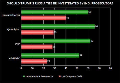 Public Wants Independent Investigation Of  Russian Scandal