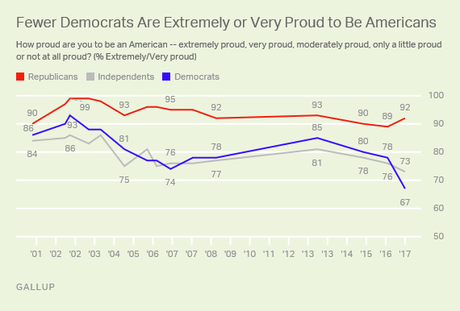 Fewer Are Proud To Be American Since Trump Elected