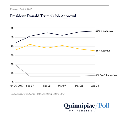 Two New Polls Verify Trump's Plummeting Approval