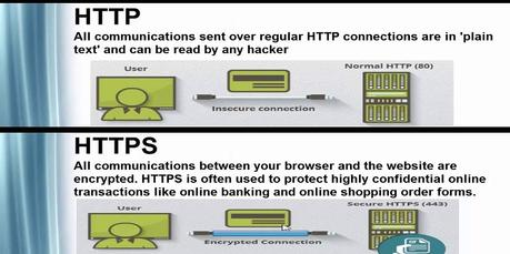 HTTP vs HTTPS: How Security Affects Your SEO